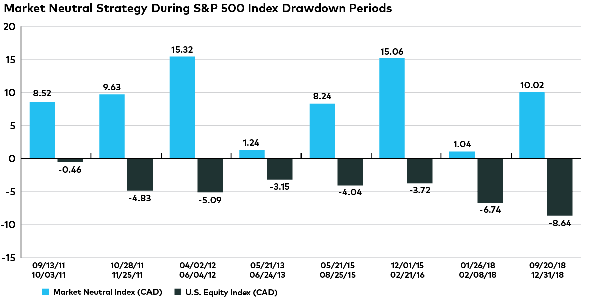 Market Neutral Strategy During S&P 500 Index Drawdown Periods