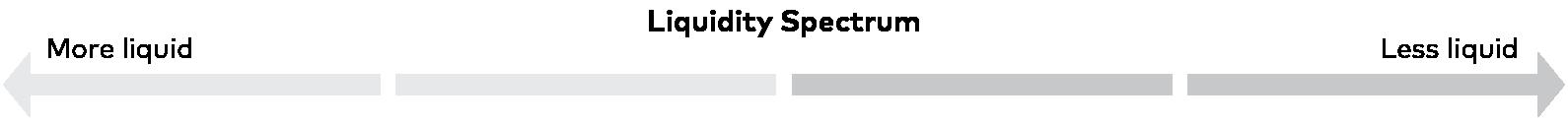 liquidity spectrum