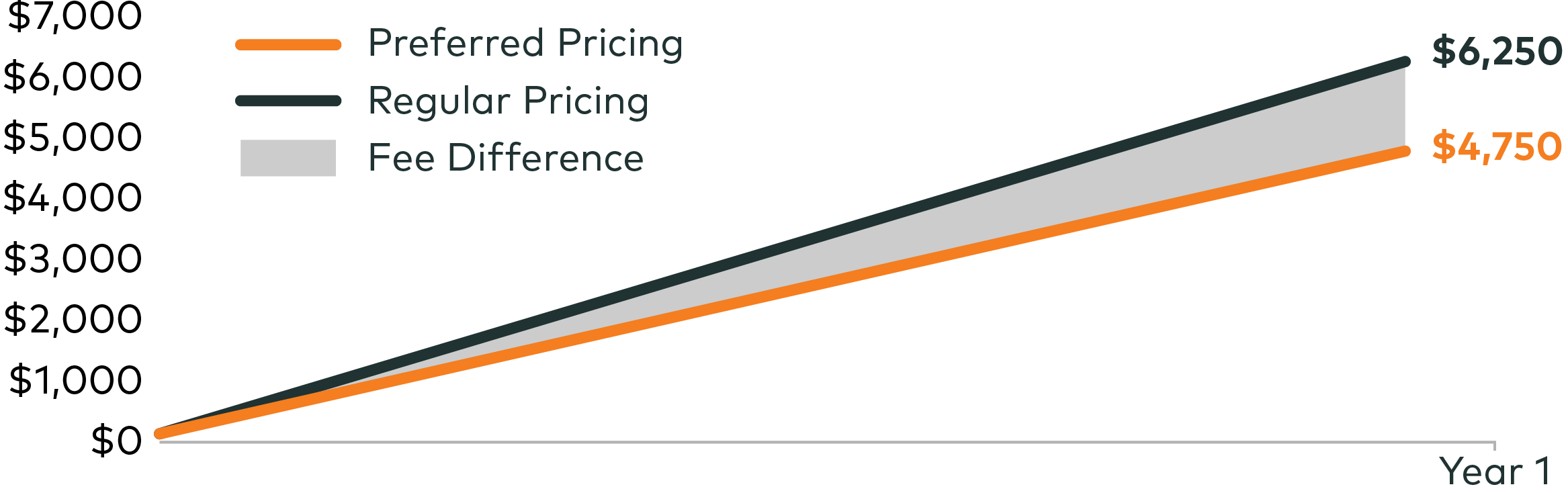 This chart illustrates the potential benefits that preferred pricing can offer.