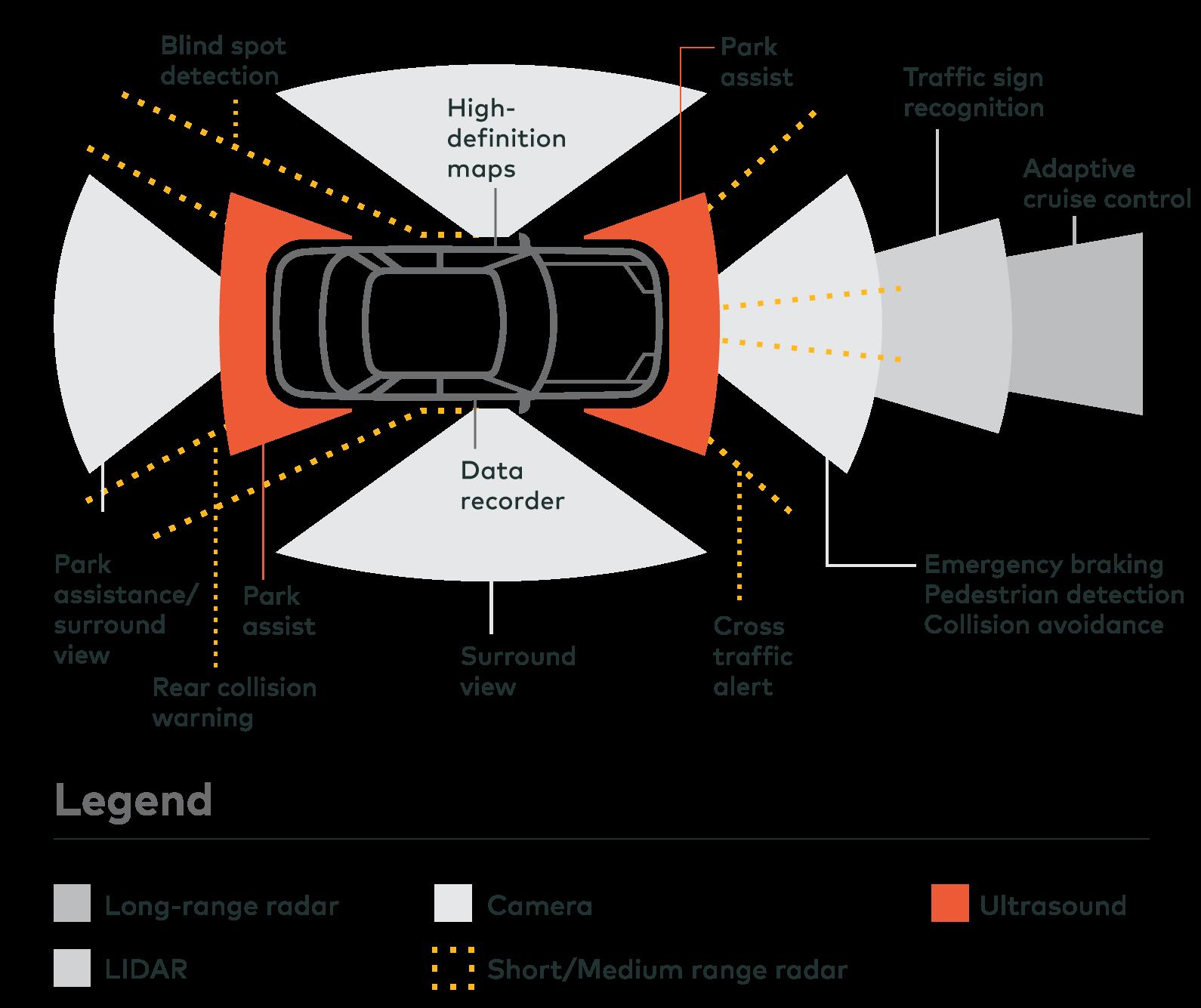 Autonomous Cars | Invested in Discipline