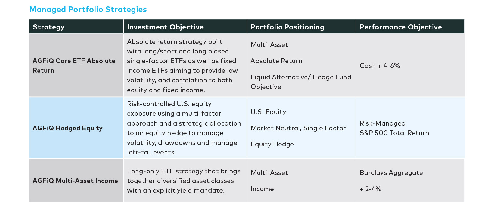 managed-portfolio-strategies