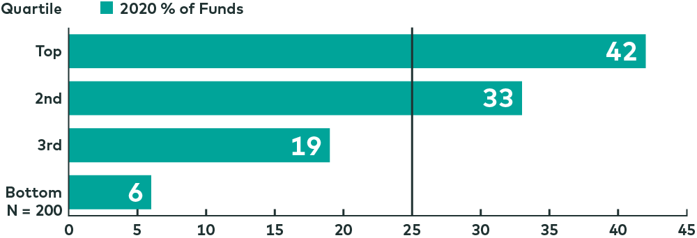 Sustainable Equity Funds: 2020 Return Rank by Morningstar Category Quartile