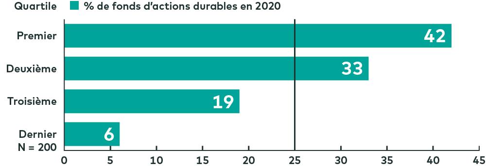 Fonds d'actions durables : Classement 2020 selon le rendement, par quartile au sein de la catégorie Morningstar