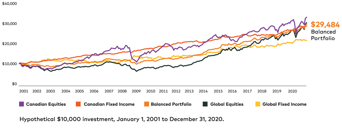 Chart showing possible returns of a balanced portfolio from 2001 to 2020